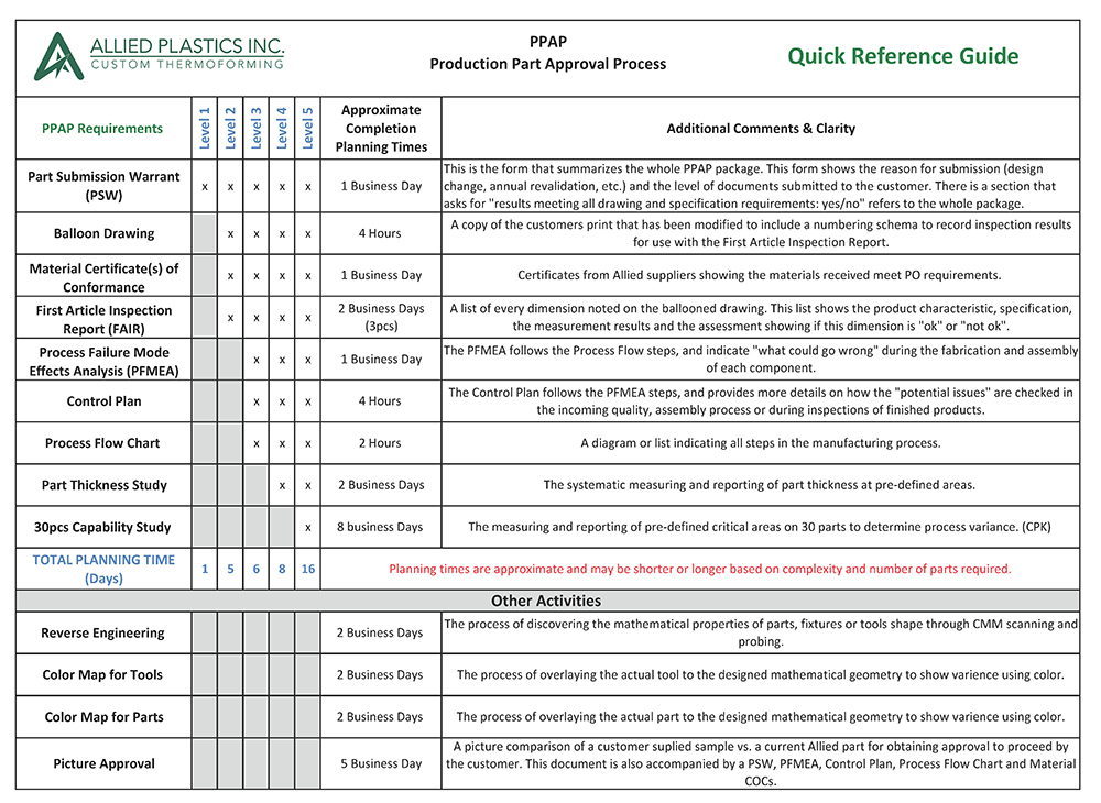 Production Part Application Process (PPAP) Quick Reference Guide
